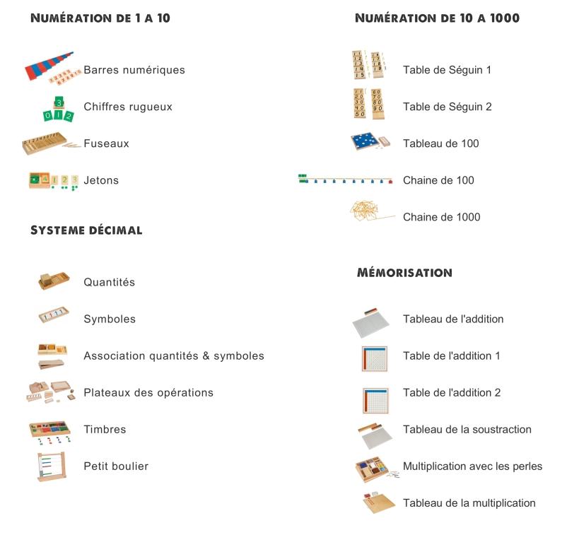 Liste Du Materiel Didactique Classe Maternelle Gennevilliers